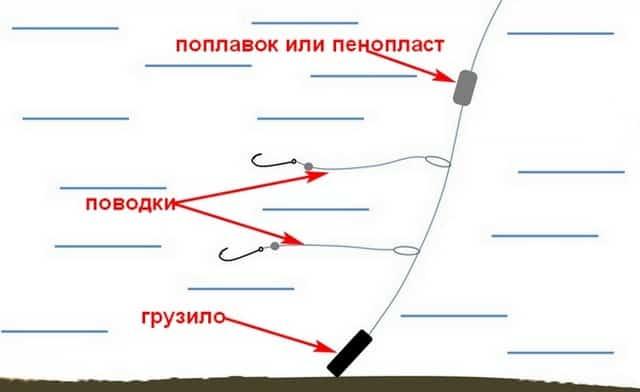 Схема секрет снасти отводных поводков для ловли окуня