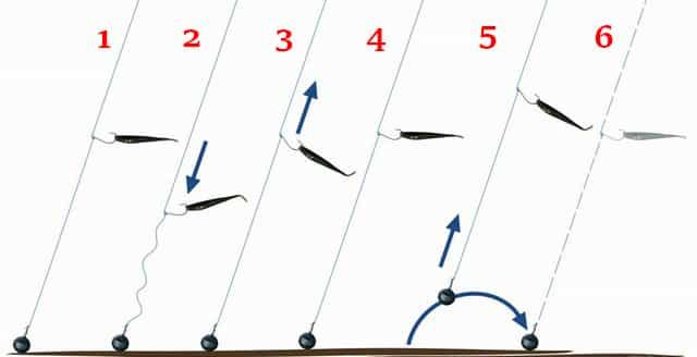 Проводка на дропшот - тактика ловли