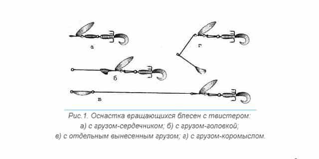Мягкие приманки применяют при ловле на спиннинг в нескольких вариантах