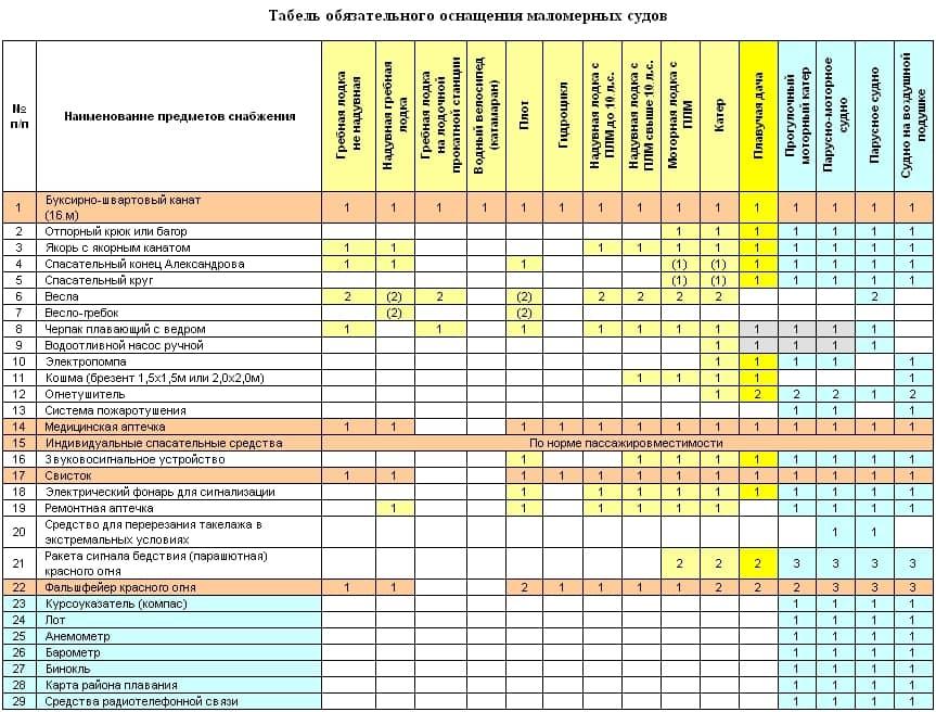Таблица обязательного оснащения маломерных судов