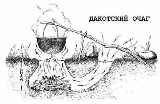 Развести костёр в яме