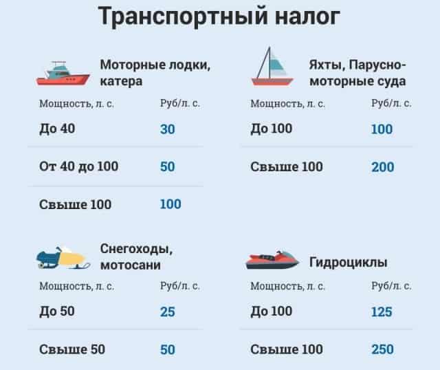 Налог на плавательные средства в цифрах